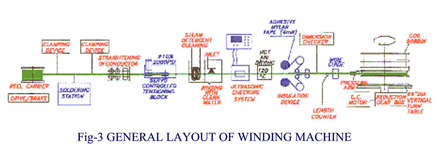 Winding Machine Block Diagram - Electrical Work Wiring Diagram •